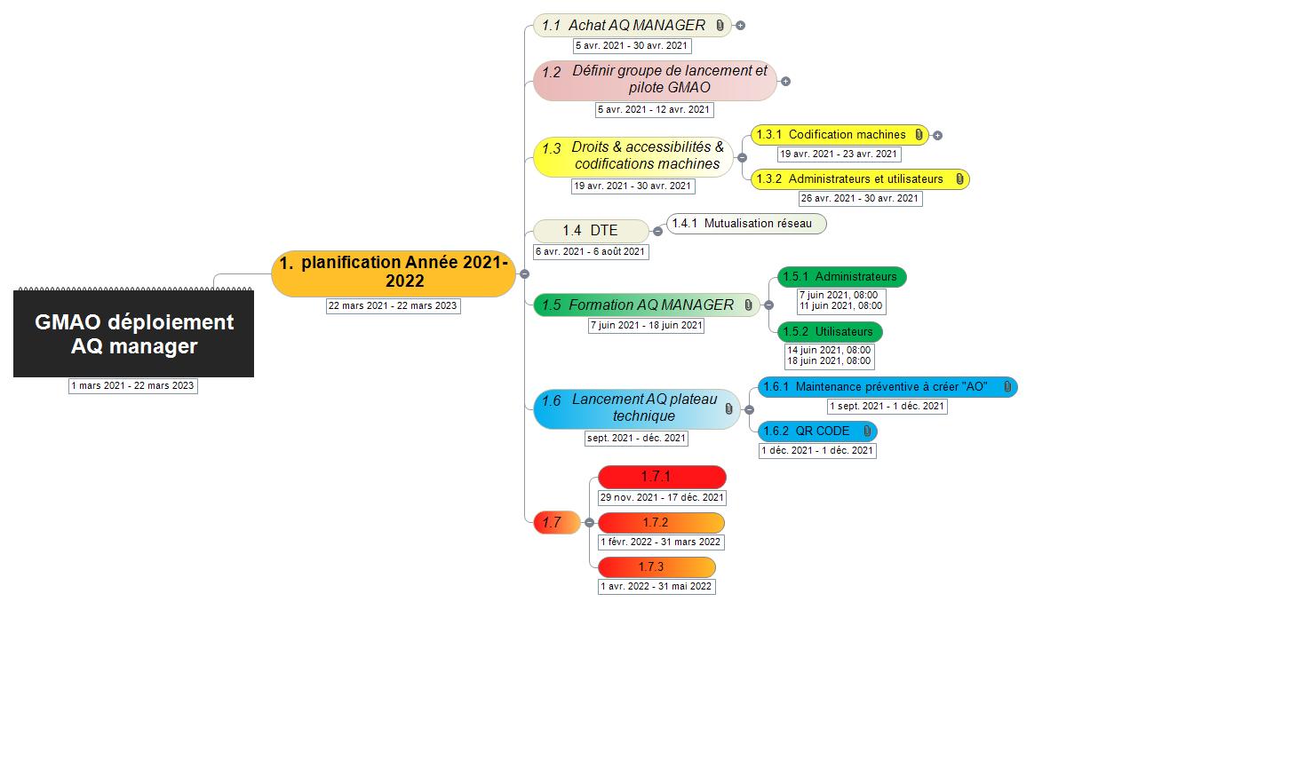 GMAO phase 2(1) Mind Maps