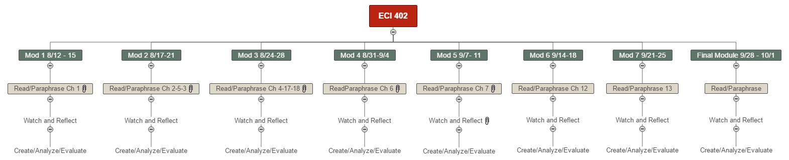 ECI 402 Fall 2020 Planning Mind Map