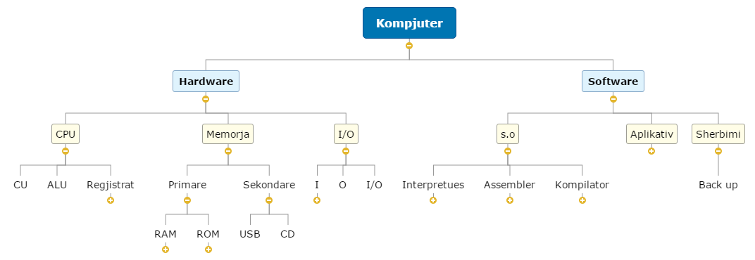 Kompjuter Mind Map
