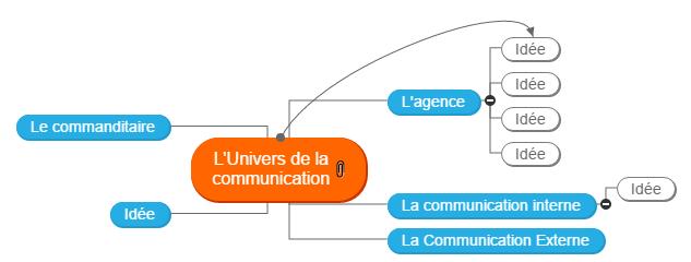 L'Univers de la communication Mind Map