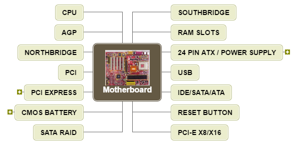 Motherboard Mind Map
