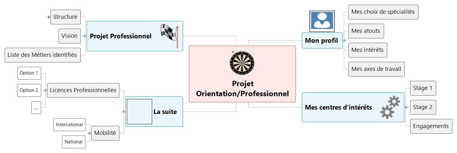 Projet OrientationProfessionnel Mind Maps