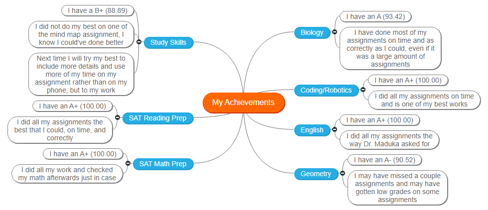My Achievements - Melisa Cruz Mind Map