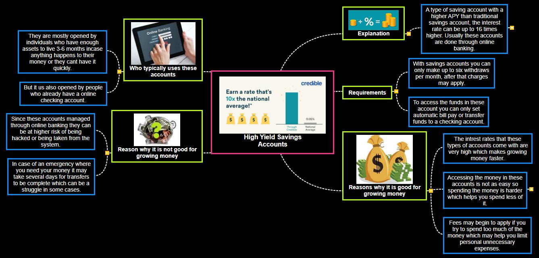 High Yield Savings Accounts Mind Map