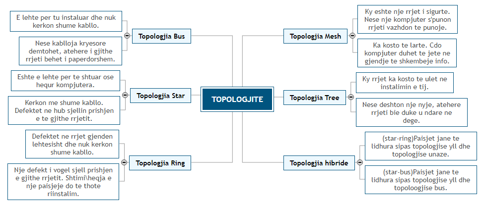 TOPOLOGJITE3 Mind Map