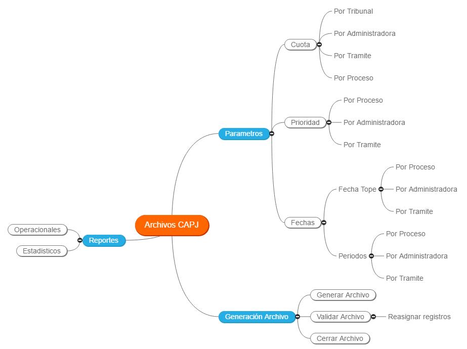 Archivos CAPJ Mind Map