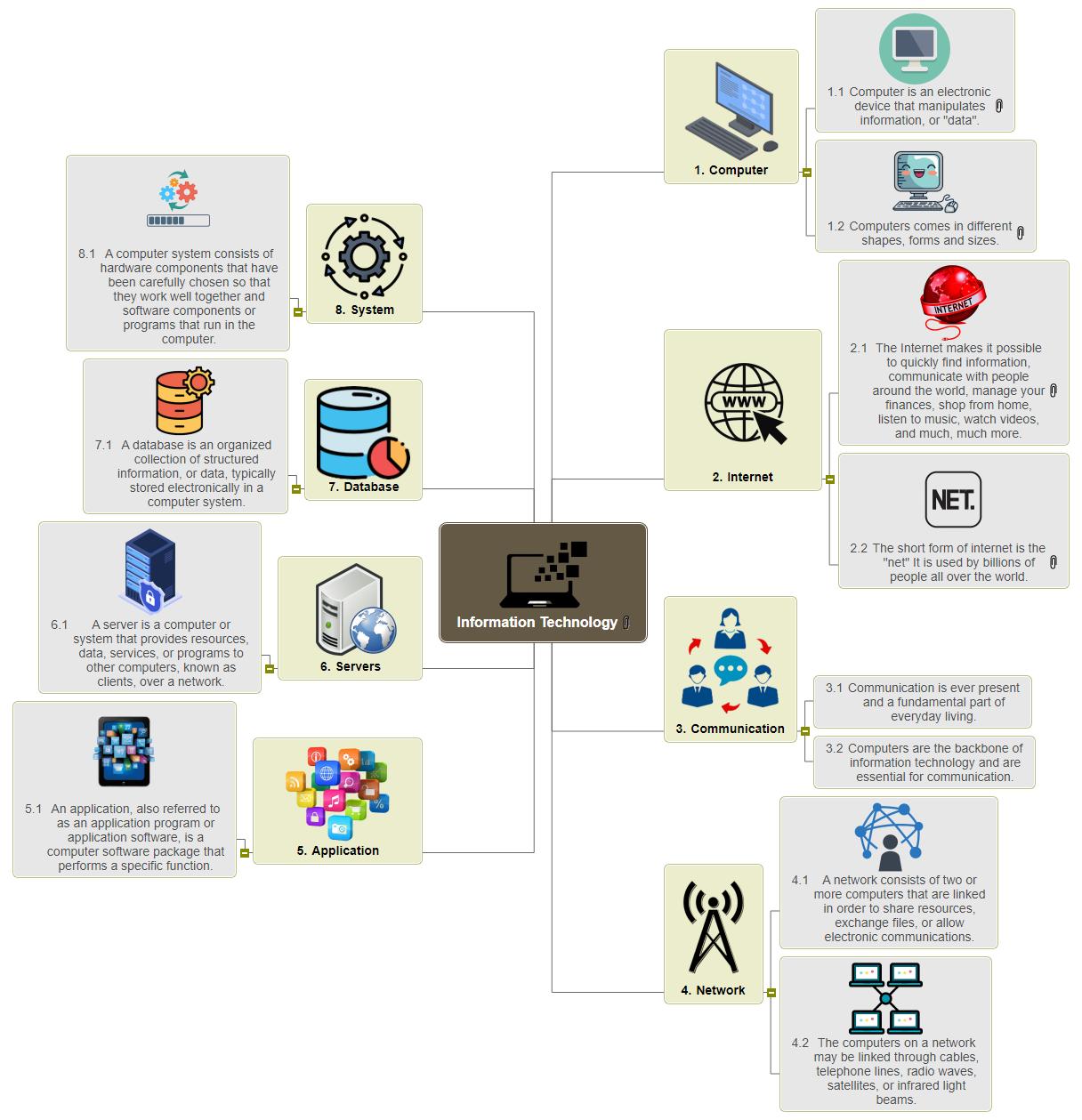 Information Technology Mind Map