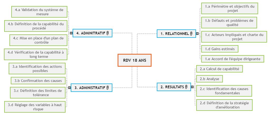 RDV 18 ANS Mind Maps