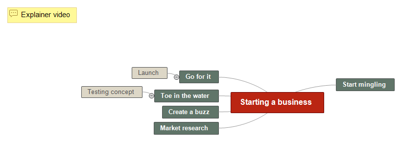 Starting a business Mind Map