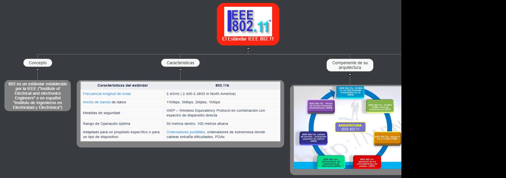El Estándar IEEE 802.11 Mind Map