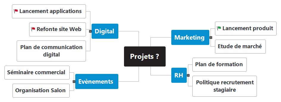Brainstorming Projets  Mind Maps