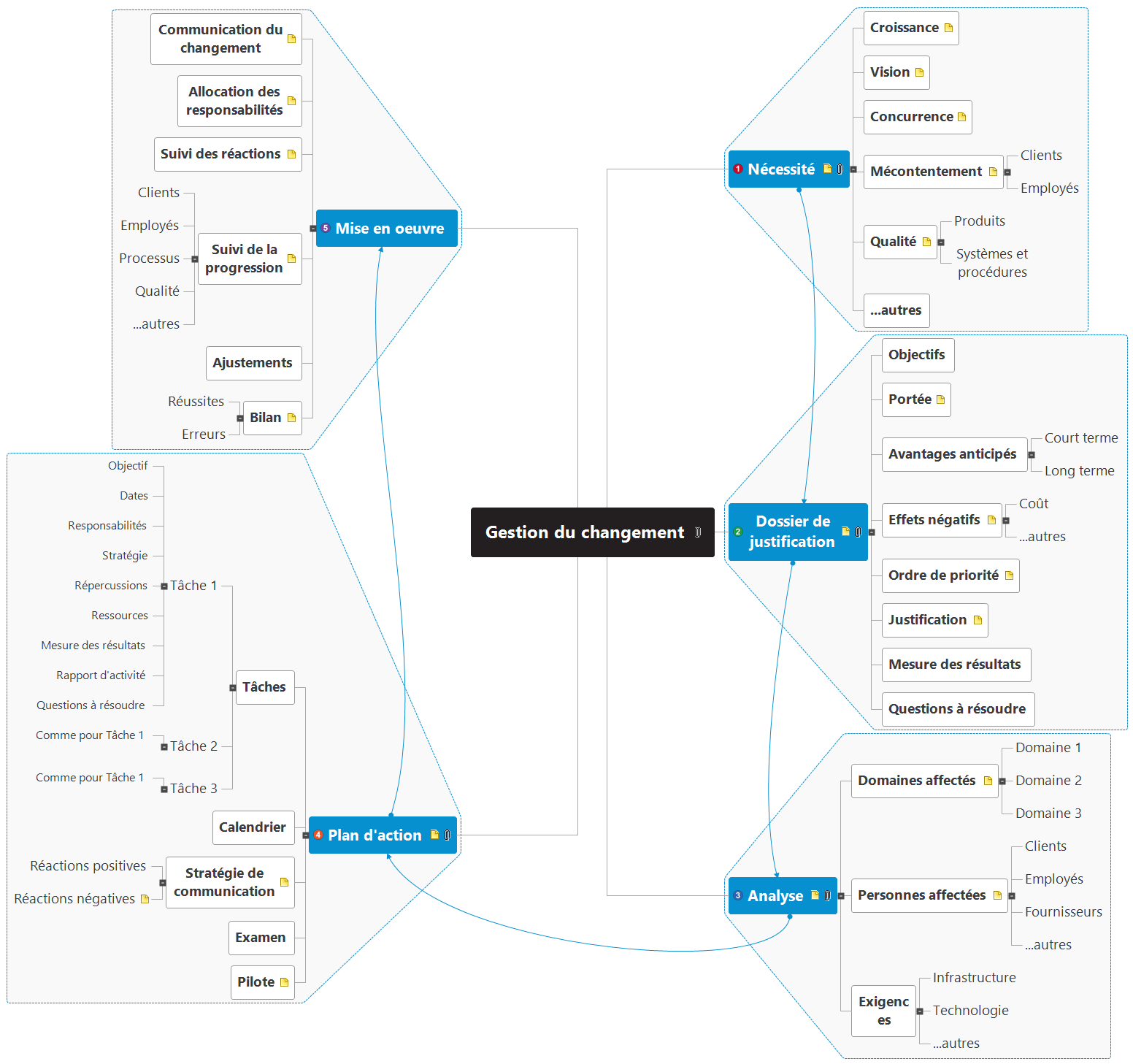 Gestion du changement Mind Map