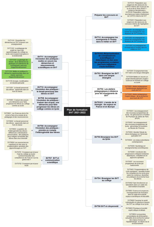 Plan de formation SVT 2021-2022 Mind Maps