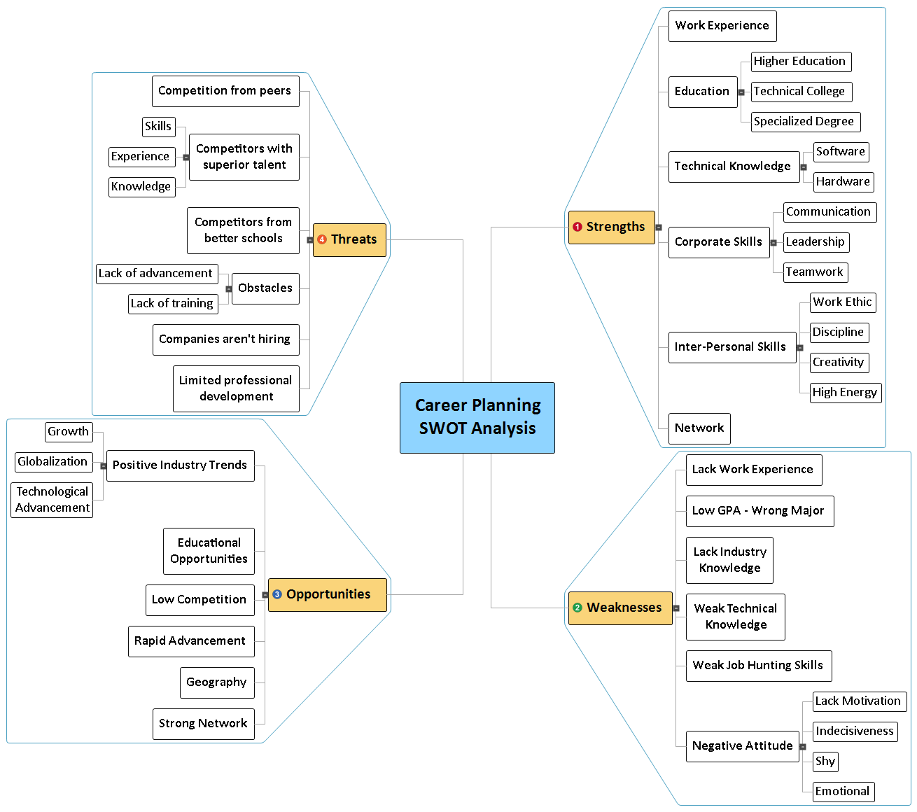 Career Planning SWOT Analysis Mind Map