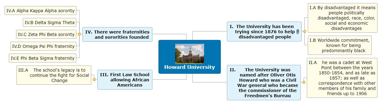 Howard University Mind Map