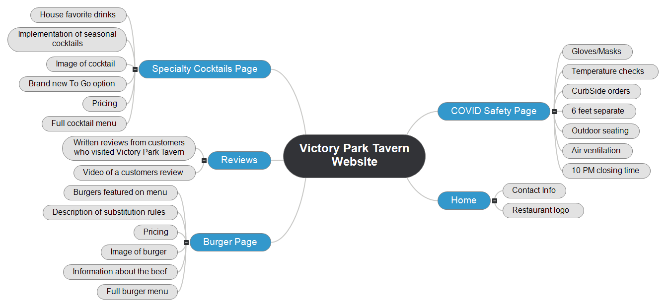 Victory Park Tavern Website Mind Map