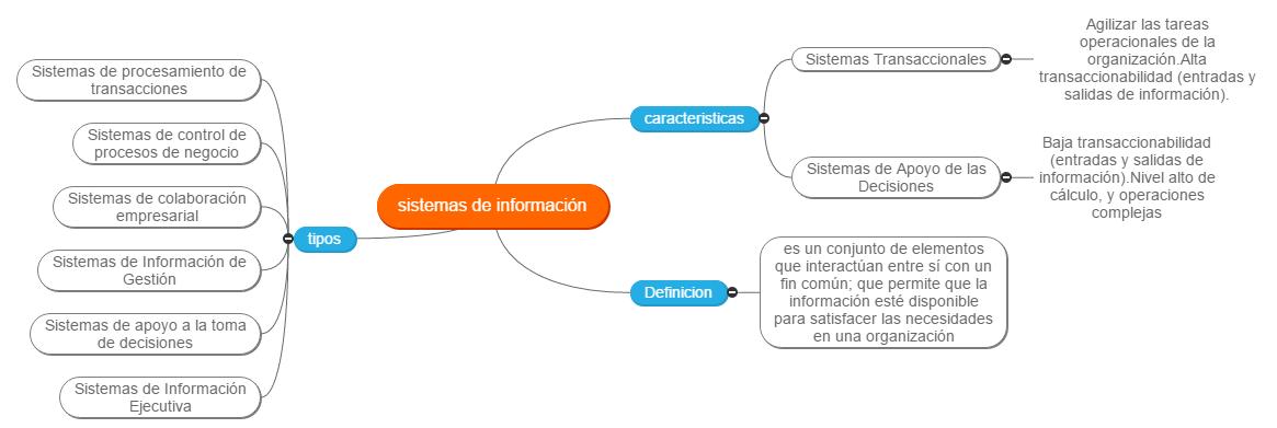 sistemas de información Mind Map
