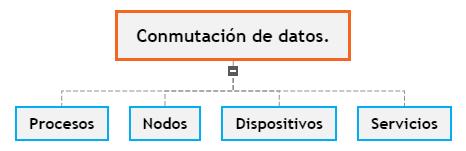 comunicacion de datos Mind Map