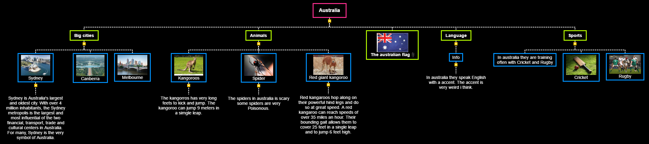 Australia of markus kvam Mind Map