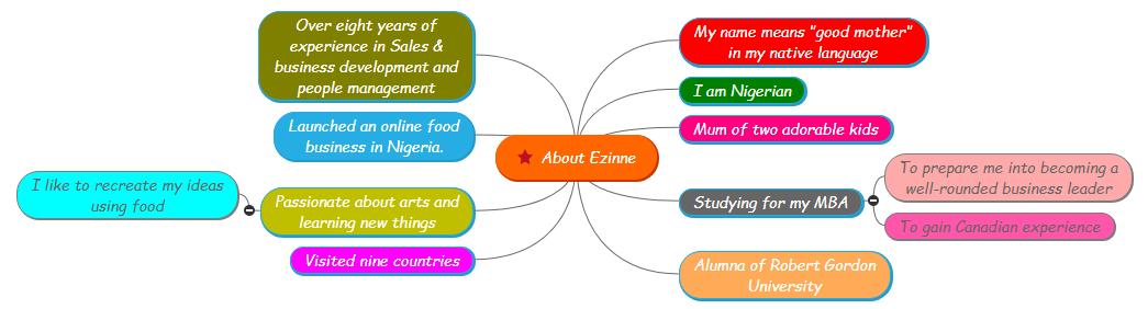 About Ezinne Mind Map