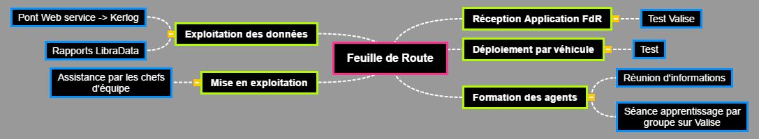 Feuille de Route Mind Maps
