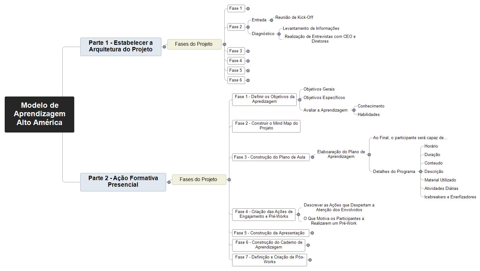 Modelo de Aprendizagem Auto América Rev2 Mind Map