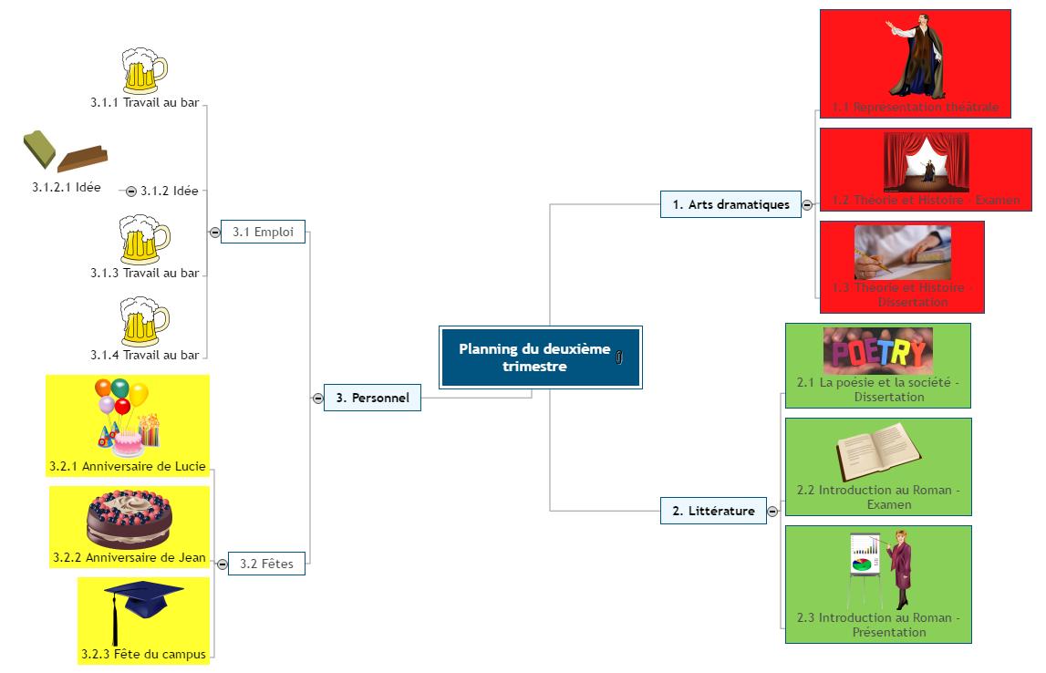 Planning trimestriel Mind Map