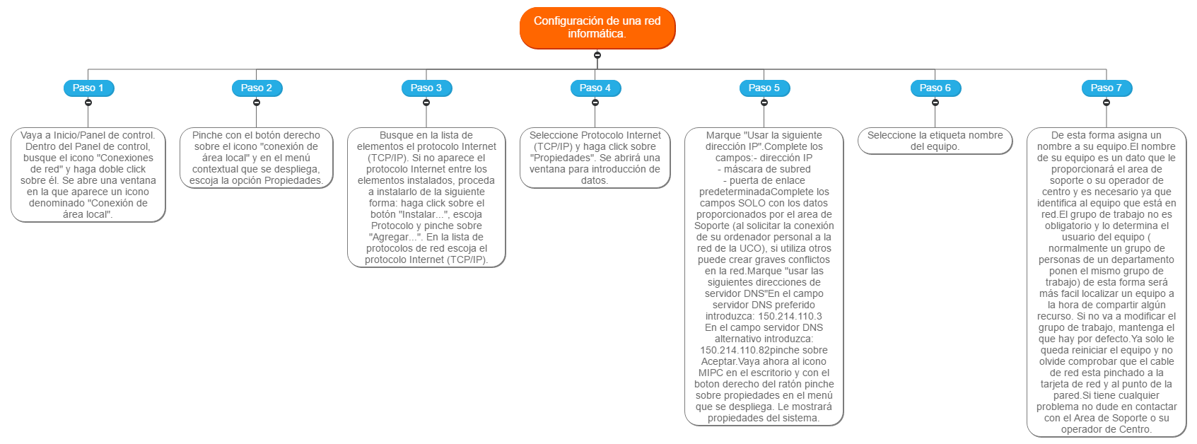 Configuración de una red informática. Mind Map