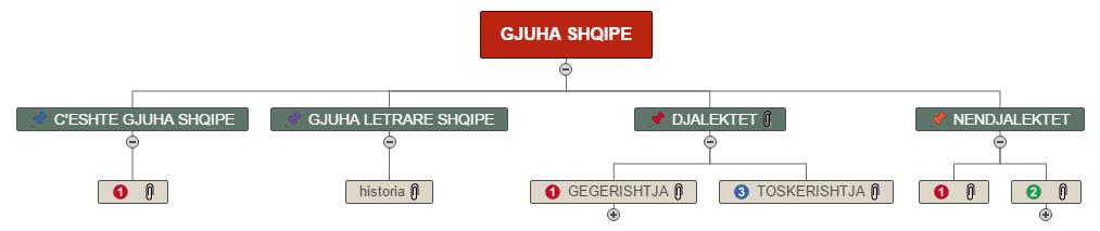 GJUHA SHQIPE Mind Map
