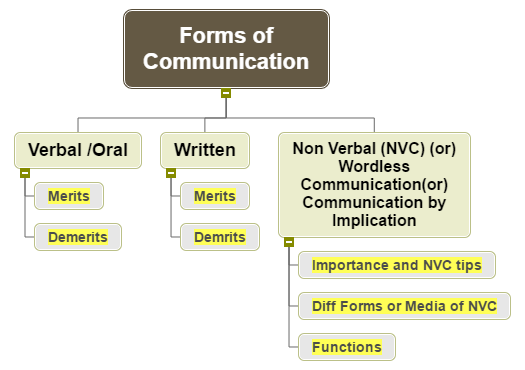 Forms of Communication WBS