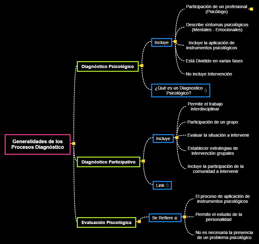 Generalidades de los Procesos Diagnóstico Mind Map