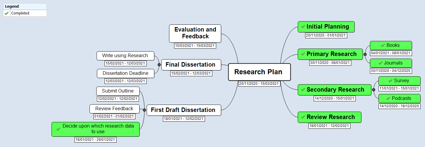 Research Plan - Extended Project Qualification - Example Mind Map