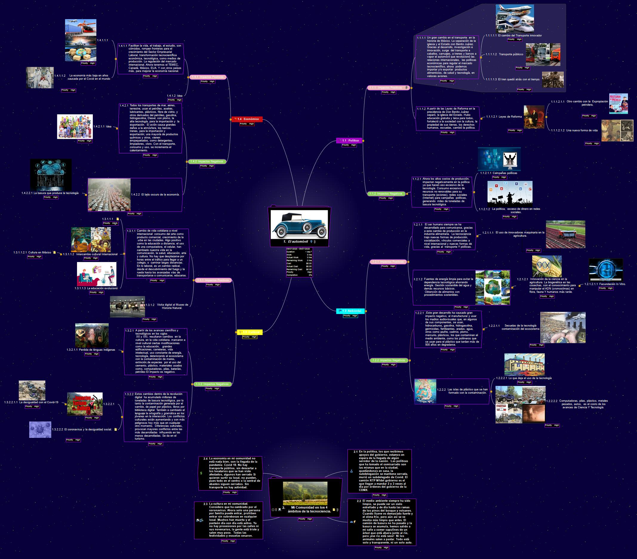 1 Los avances del automóvil  y la Tecnociencia.  Mind Map