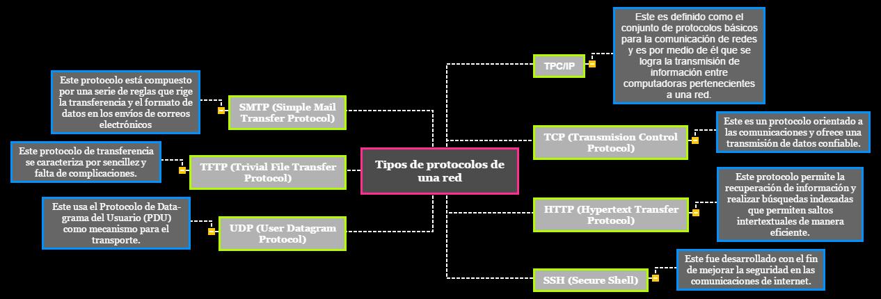 Tipos de protocolos de una red Mind Map