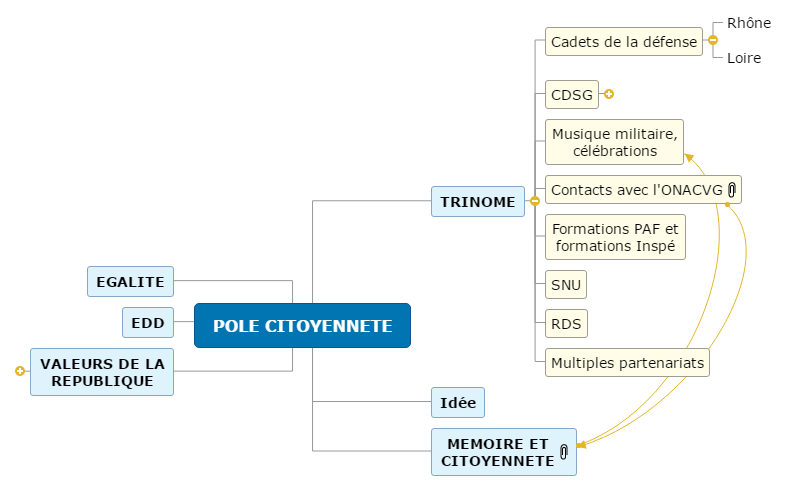 POLE CITOYENNETE1 Mind Map