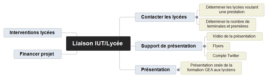 Liaison IUT-Lycée Projet Mind Maps