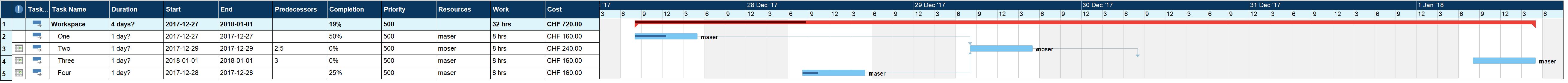 Workspace Gantt Chart