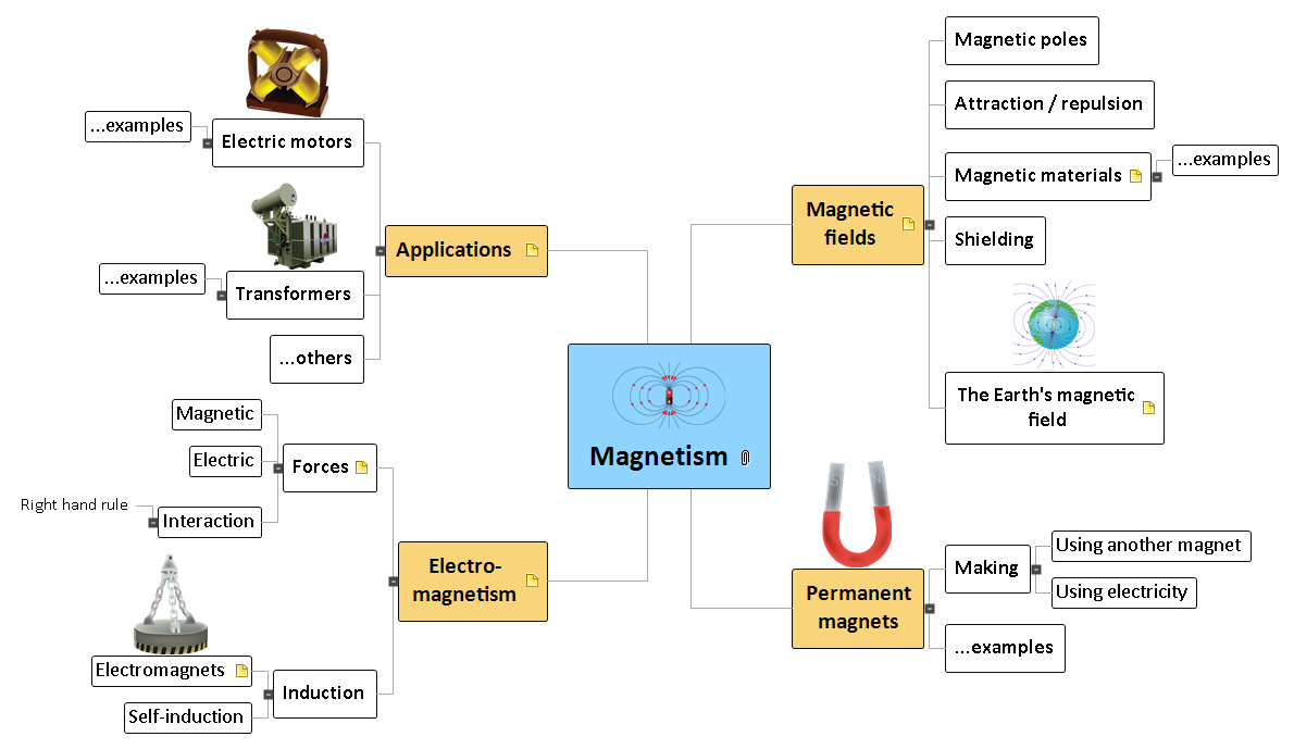 Magnetism Mind Map