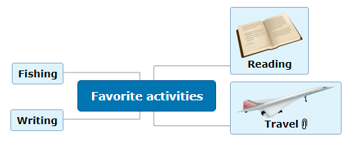 Favorite activities Mind Map