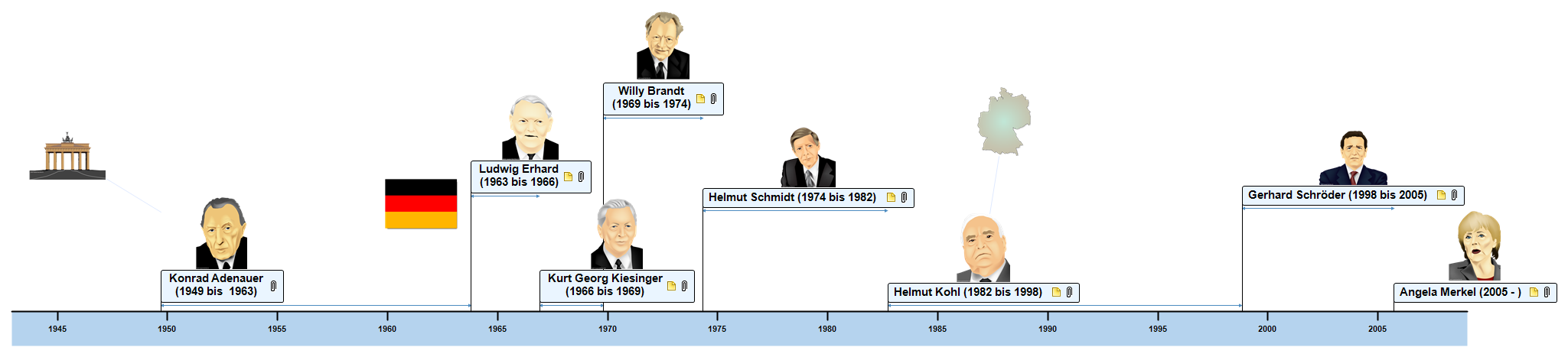 Kanzler der Bundesrepublik Deutschland Zeitleiste