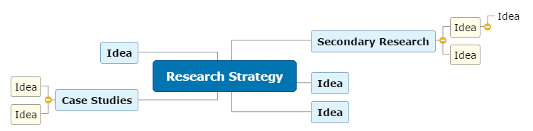 Research Strategy Mind Map