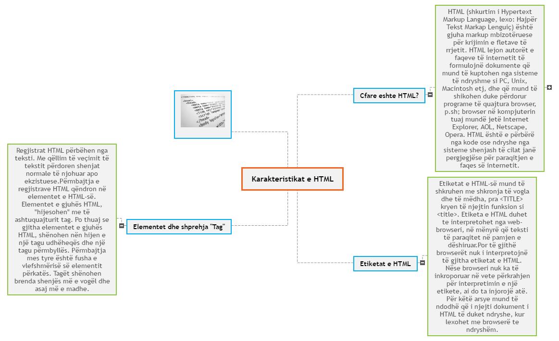 Karakteristikat e H Mind Map