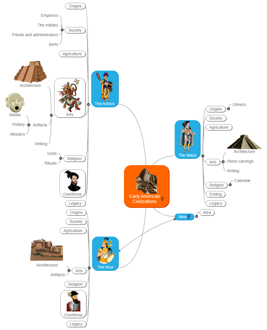 Early American Civilizations Mind Map