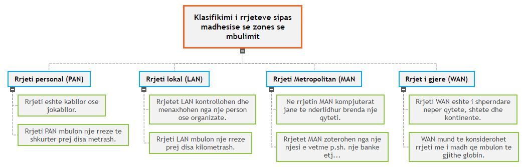 Klasifikimi i rrjeteve sipas madhesise se zones se mbulimit1 WBS