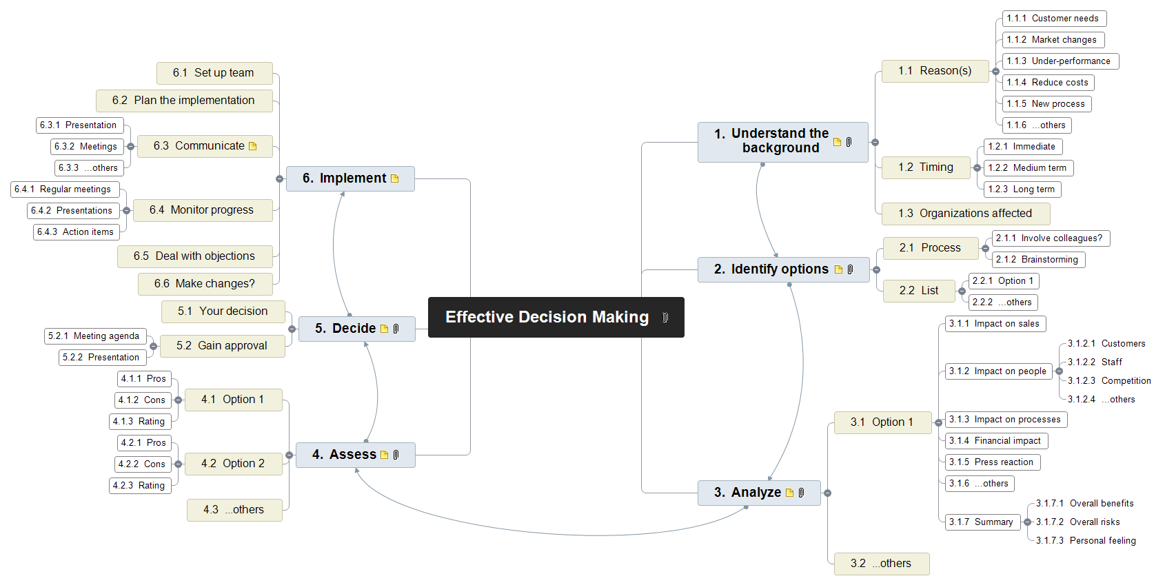 Effective Decision Making Mind Map