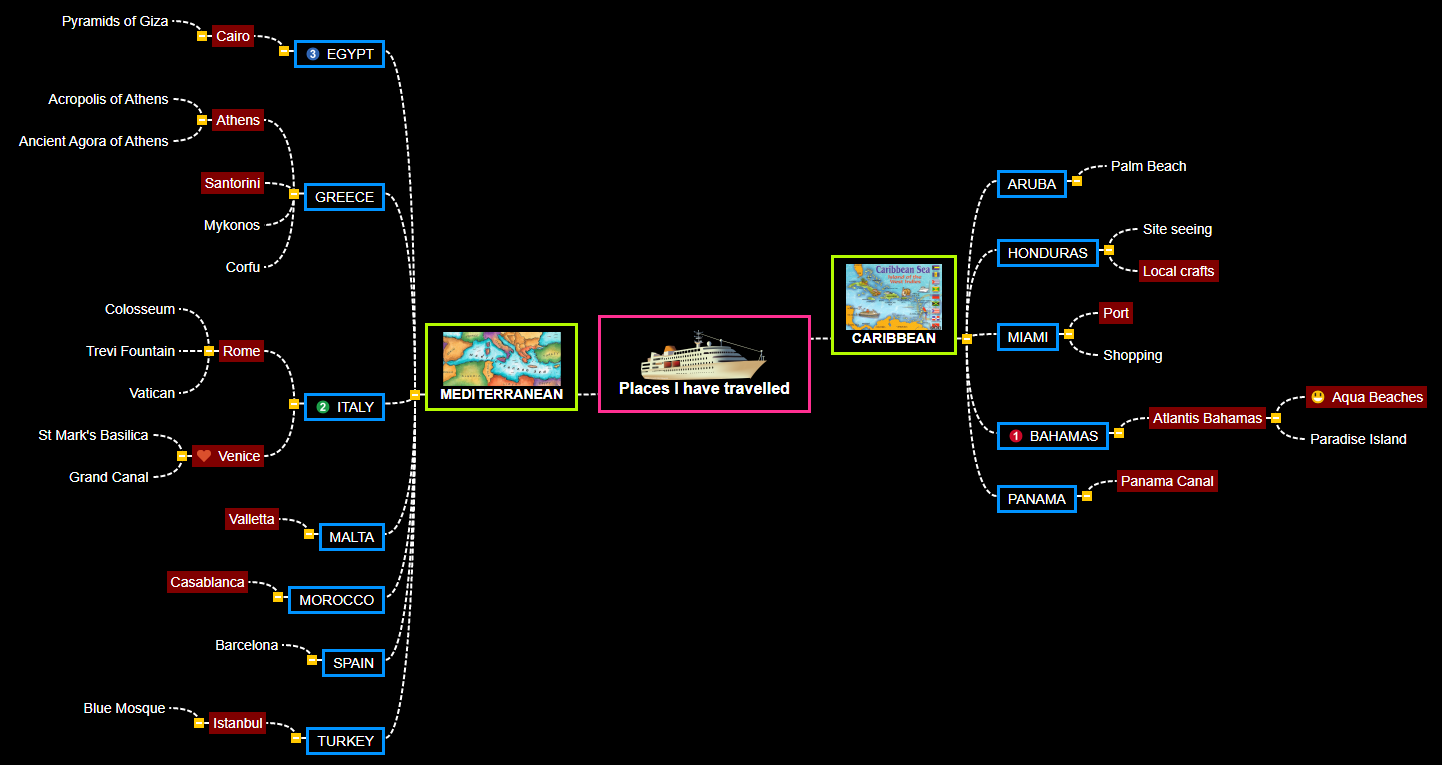 Places I have travelled Mind Map