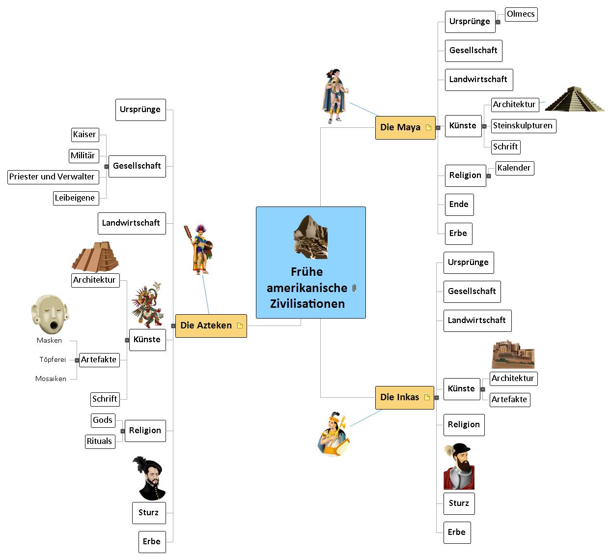 Frühe amerikanische Zivilisationen Mind Map