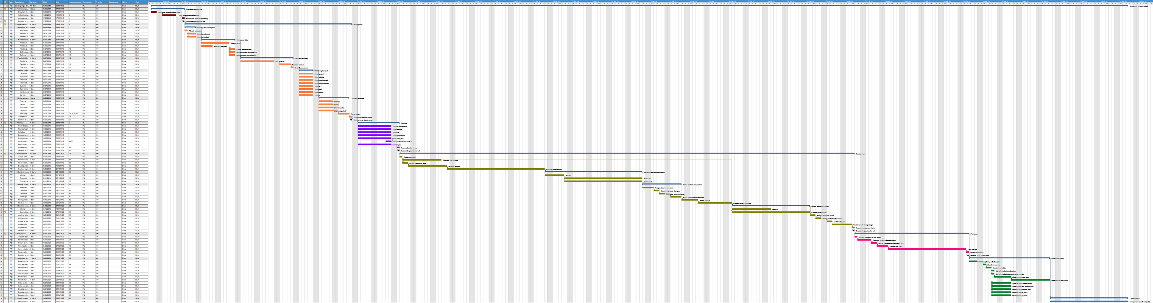 Developing a New Product Gantt Chart