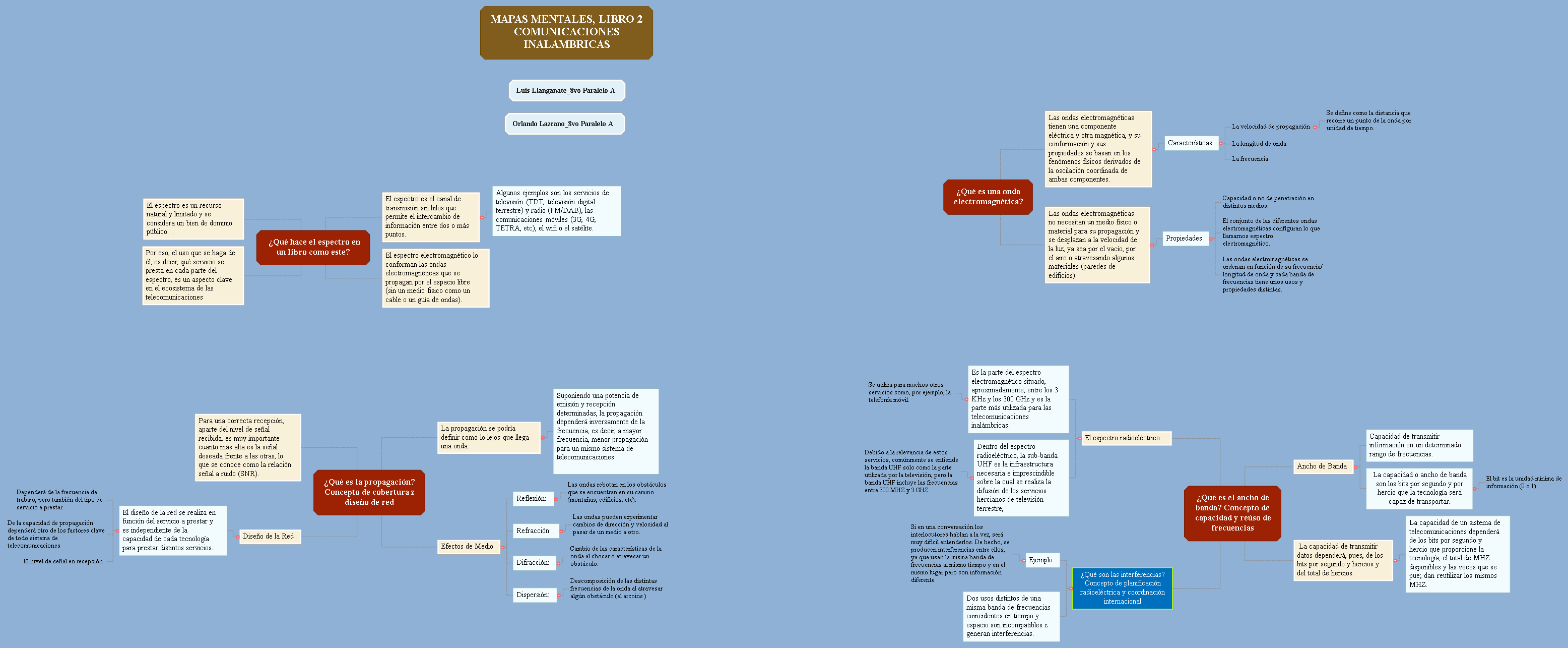 Mapas Mentales_LIBRO2 Mind Map