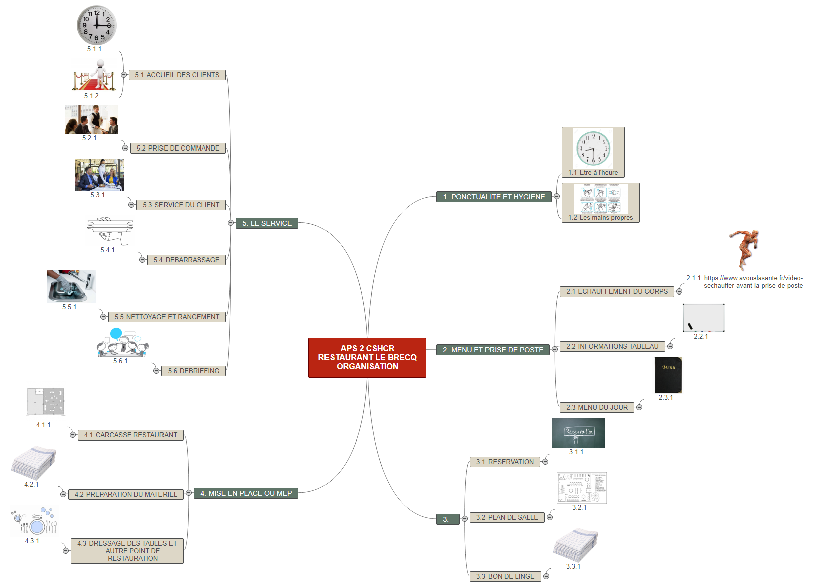 APS 2 CSHCR RESTAURANT LE BRECQ ORGANISATION Mind Maps